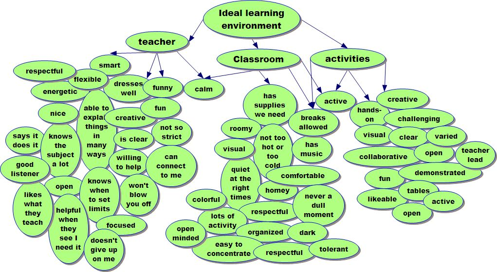 ideal learning environment This article is the first in a series of articles that will explore various learning theories, the description of the learning environments associated with each theory, the physical contexts designers have created to support them, and proffer a perspective from which designers can conceptualize the creation of an optimal learning environment.