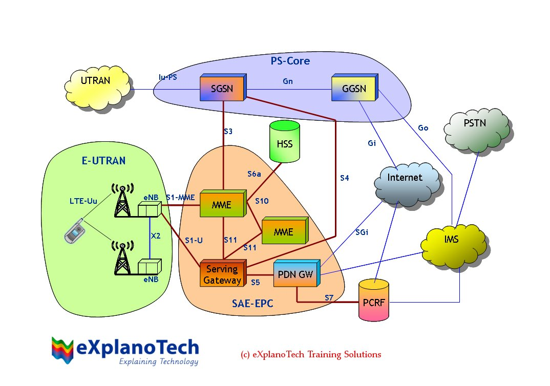 Lte network diagram for Architecture 4g lte
