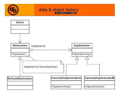 Design Patterns Implementation Exercises : Abstract Factory and