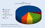 ¿Que navegador usas?