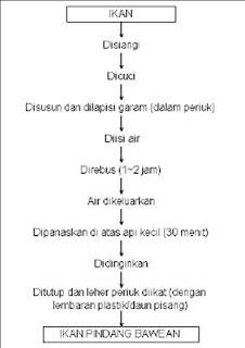 Httpaquabisnisspot belajar tentang perikanan diagram alir pembuatan ikan pindang bawean ccuart Gallery