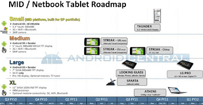 Two Dell's Android-based Netbooks in Making