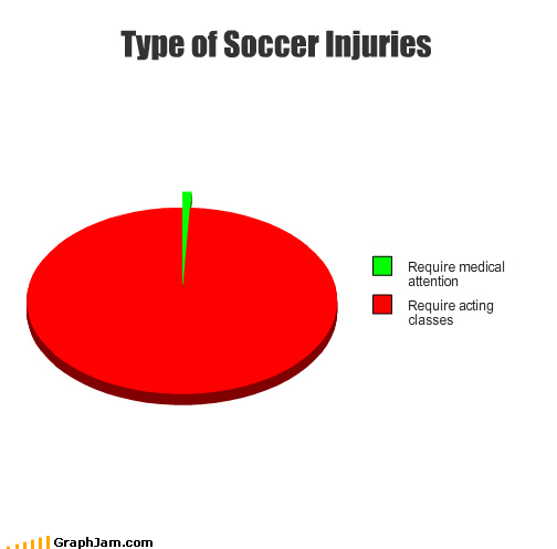 funny soccer injuries Photo