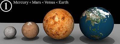 Perbandingan Planet Merkurius - Mars - Venus dan Bumi : Planet Bumi Dan Perbandingannya dengan Benda-Benda Angkasa Lainnya - Simbya