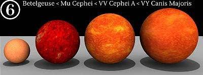 Perbandingan Betelgeuse - Mu Cephei - VV Cephei A dan VY Canis Majoris : Planet Bumi Dan Perbandingannya dengan Benda-Benda Angkasa Lainnya - Simbya