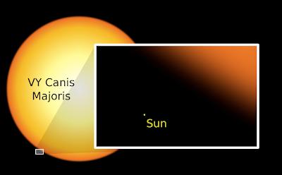 Perbandingan Matahari dan VY Canis Majoris - Planet Bumi Dan Perbandingannya dengan Benda-Benda Angkasa Lainnya - Simbya
