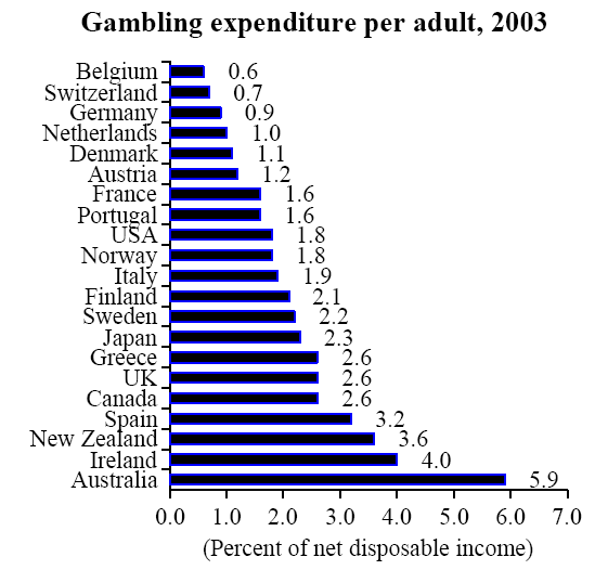 A Graph A Day: Gambling by Country