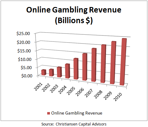 casino gambling tax revenue