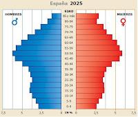 piramide población españa 2025