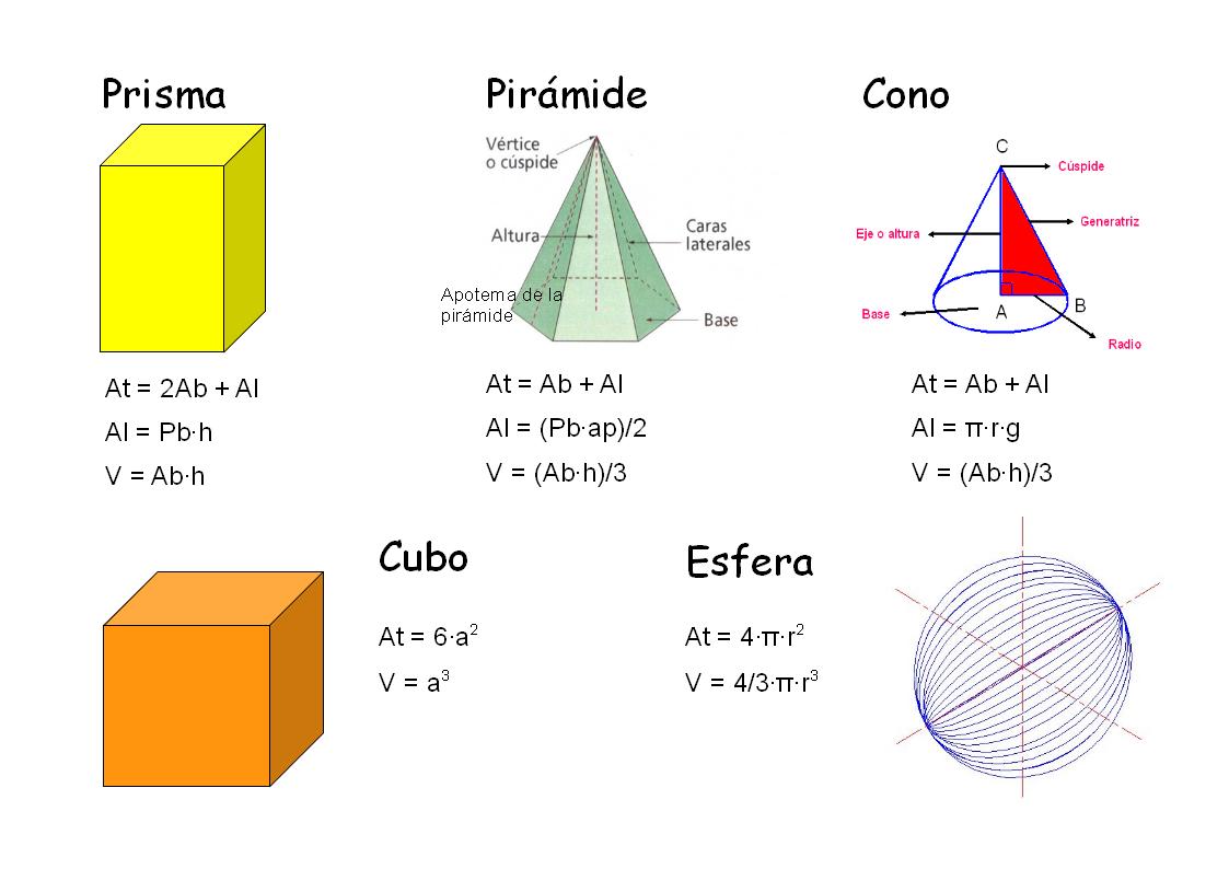 Cuerpos geométricos y sus fórmulas