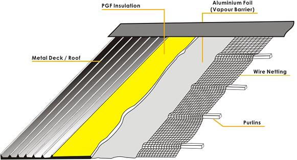 Penempatan Glasswool Di Atap Pabrik / Gudang