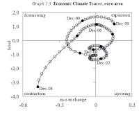 Euro economic tracer 2000 - 2008