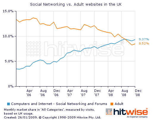 adult social websites Plano