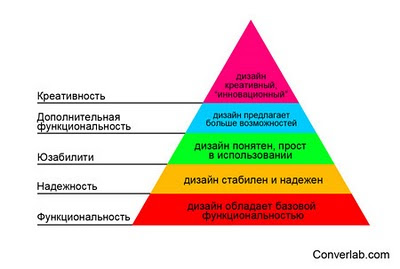 Иерархия потребностей и дизайн