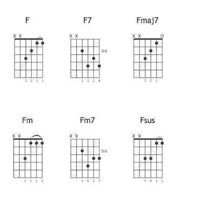 Guitar tutorials and tabs notes