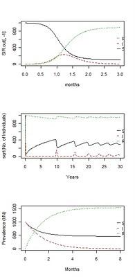 Modelos epidemiológicos SIR. Aplicación en R (paquete deSolve)