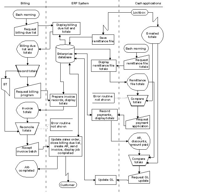 systms flow charts: system flow chart example