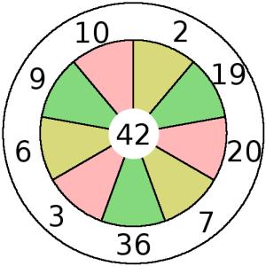 Ruleta numérica