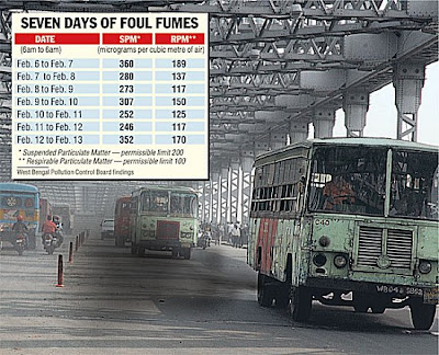 Air pollution in kolkata essay