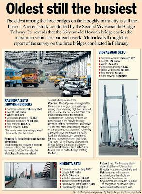 Howrah Bridge, Vidyasagar Setu, Nivedita Setu