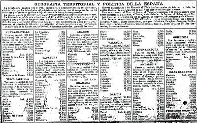 Documento del siglo XIX Geografía territorial y política de España
