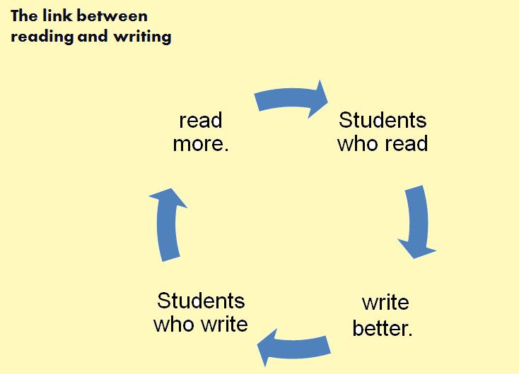 the essay connection readings for writers Dissertation writing services in singapore guide the essay connection readings for writers custom coursework papers chronological order in narrative essay.