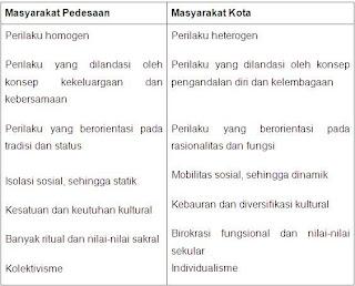 sosial stratifikasi sosial mobilitas sosial pola interaksi sosial ...