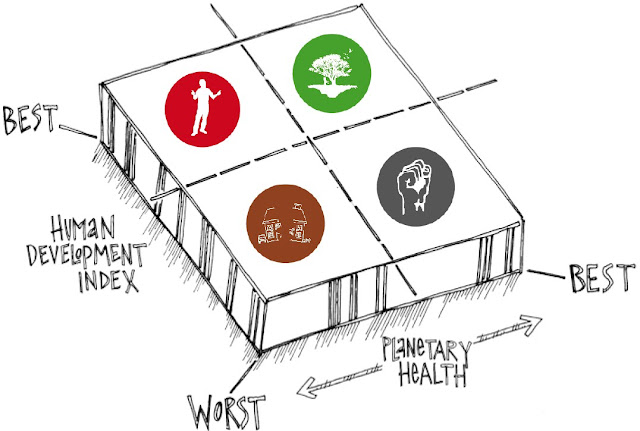 the next 60 years, four visions of the future, human development index versus planetary health
