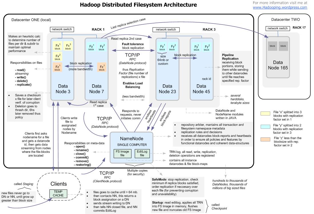 the hadooper in me : hadoop architecture diagram - findchart.co