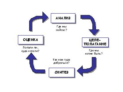 Общая схема процесса стратегического планирования