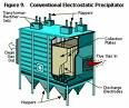 Electrostatic Precipitators for Pollution control