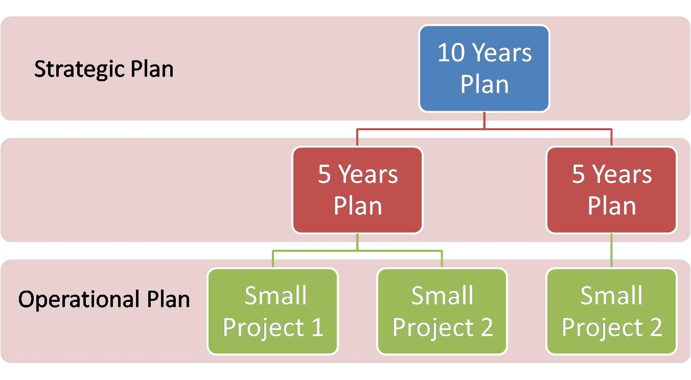 planinng and types of plans and Local plans 10  neighbourhood planning 11  contributions and community benefits  which certain types of infrastructure development are deemed to be.