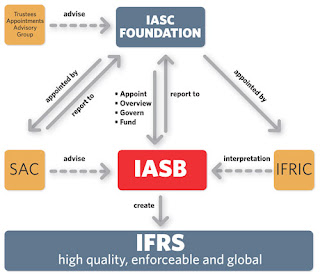 difference between fasb and iasc framework This cpe course gives you an introduction to international financial reporting standards (ifrs) and discusses the similarities and differences between ifrs and gaap.