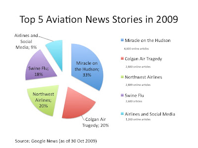 Top Aviation News