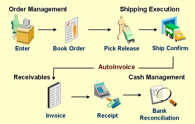 Oracle Values  Overview Oracle Order Management In Order
