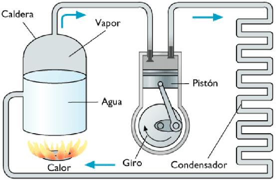 Máquina de vapor, dispositivo mecánico que convierte la energía del vapor de