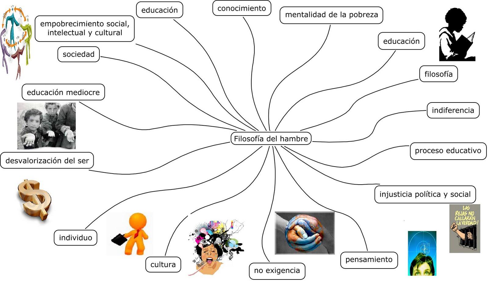 Mapa Mental, Conceptual y Mi Biografía