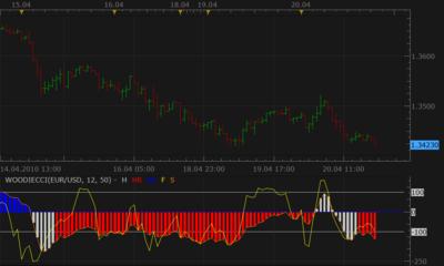 Meta4 forex trading platform