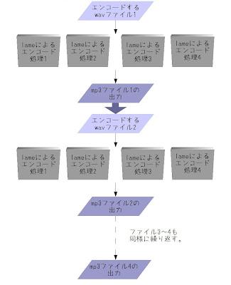 マルチスレッドに対応させたlameの処理の流れ(音質劣化有り)の図