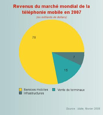 revenus du marche mondial de la telephonie mobile en 2007