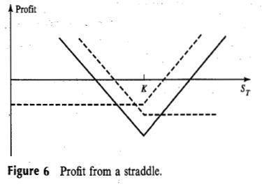 Options strategies straddle