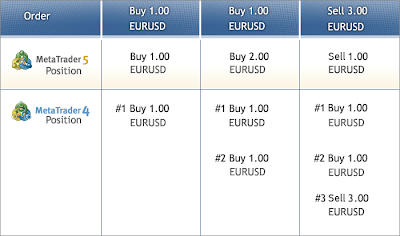 metatrader 5 positions