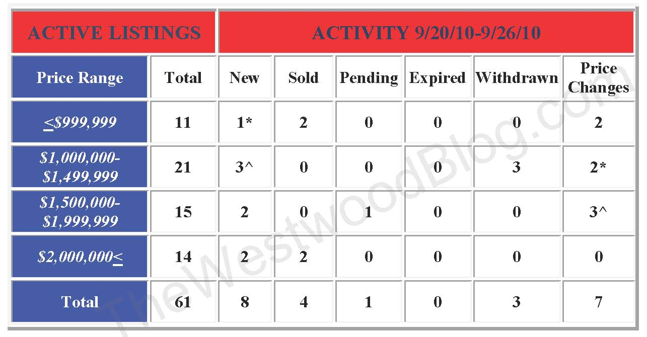 weekly activity reports