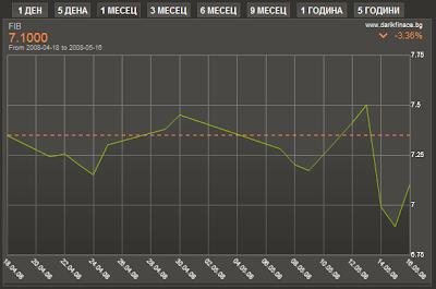 Графика изменението на цената на акциите на ПИБ през април и май 2008