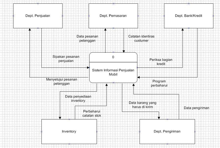 Intan novita rolandya data flow diagram dfd level 0 ccuart Choice Image