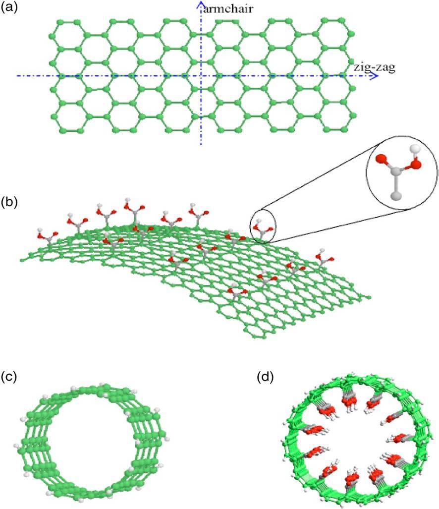 Dr Anant Marahatta A Short Introduction On Carbon Nano