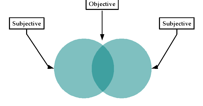 the value of objective and subjective evidence Objectivism integrates subjectivity and objectivity because it argues that objective knowledge requires active, sophisticated subjective processes—such as perception, analytical reasoning, synthetic reasoning, logical deduction, and the distinction of essences from appearances.