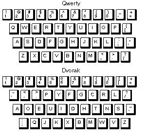 Sejarah Susunan Keyboard Keyboard