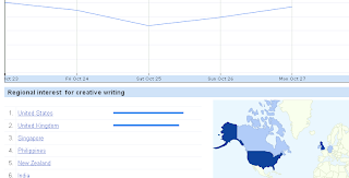 Google Insights tool showing the relevance of creative writing