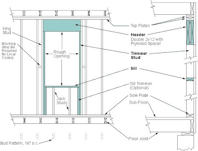 how to change 4 door frame to fit 6 wall